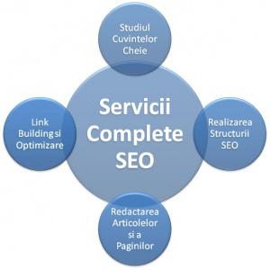 De ce sa te promovezi anume prin servicii SEO?